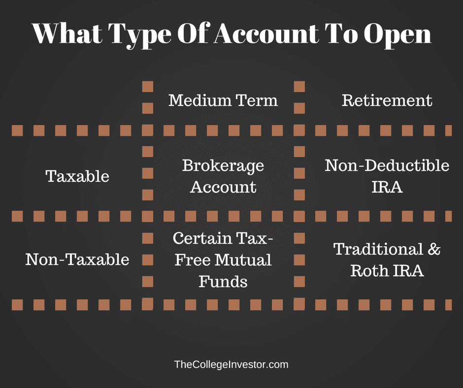What Type Of Investment Account To Open