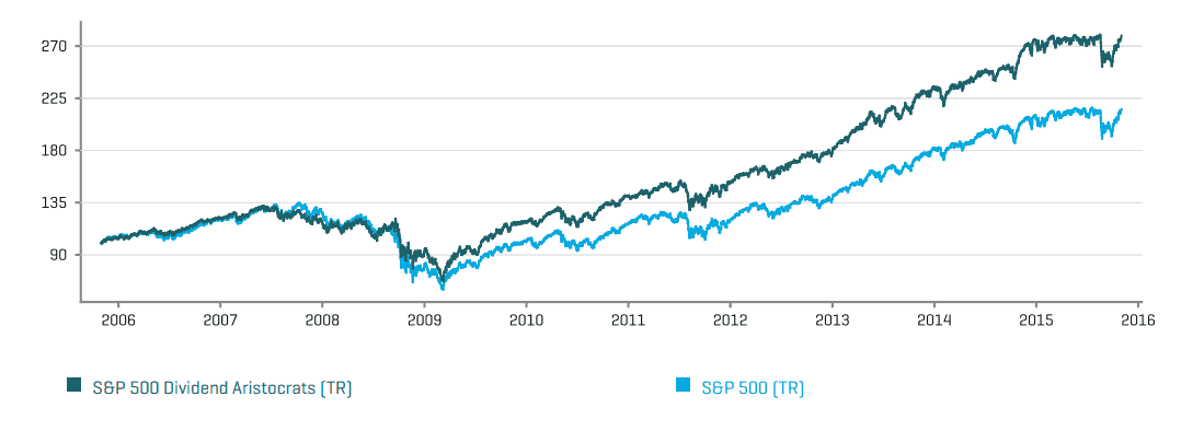 Dividend Aristocrats Performance