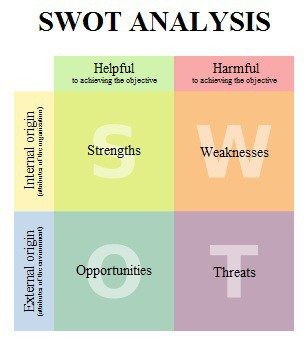 SWOT Analysis Investments