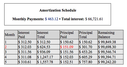 Amortization Schedule Options