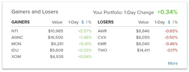 Gainers Personal Capital