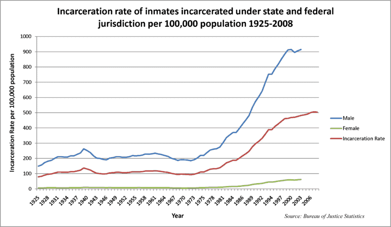 U.S. Incarceration Rates