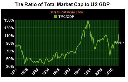 Ratio of Total Market Cap