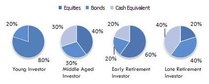 Asset Allocation 1