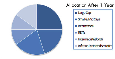 The Only Thing That Matters In Investing: Asset Allocation