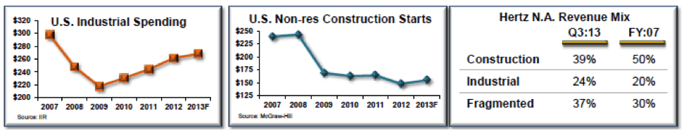 Industrial Spend Non Res Construction