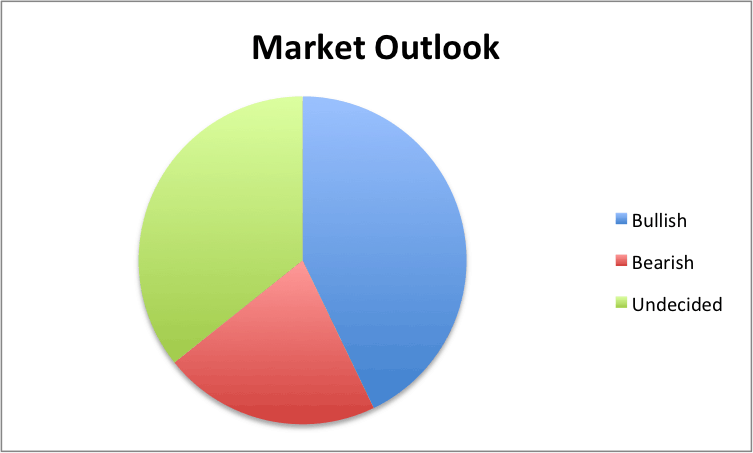 Market Outlook 2014