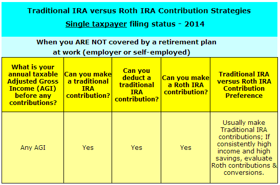 IRA Strategies Single Taxpayer Not Covered by retirement plan at work