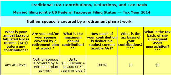 Traditional IRA deduction rules for married filing jointly status when neither you or your spouse are covered by a retirement plan at work