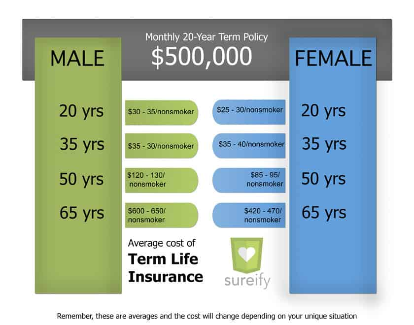 Term Life Insurance for Millennials