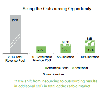 diebold sizing the outsourcing