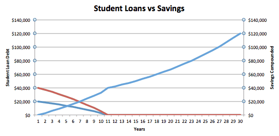 Student Loans vs Savings