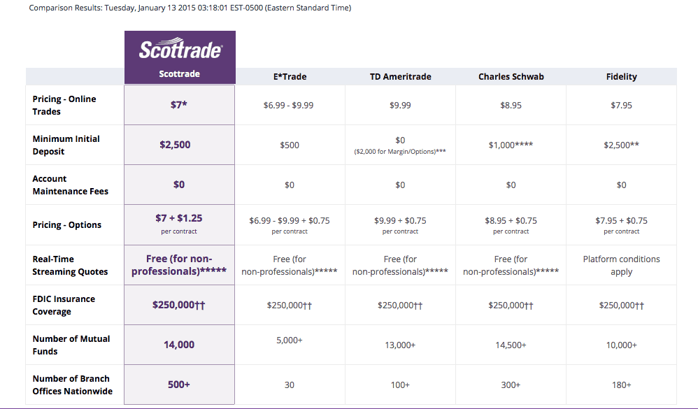 How does Scottrade compare to Fidelity, TD Ameritrade, and more!