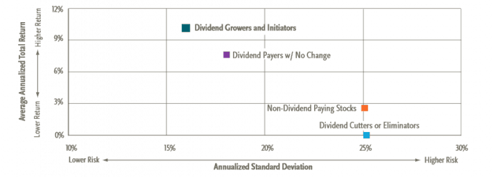 Dividend Growth Returns