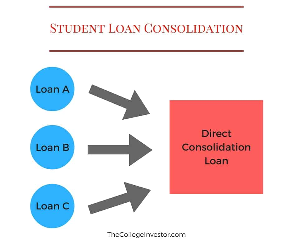 information on consolidating student loans