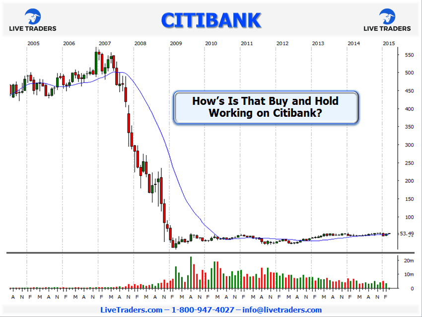 Citibank stock chart