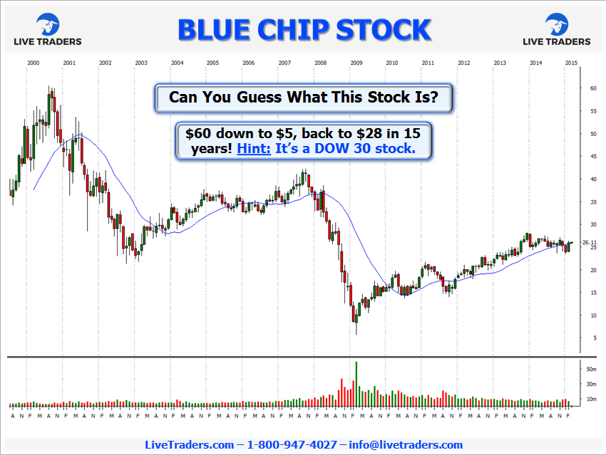 blue chip stock chart