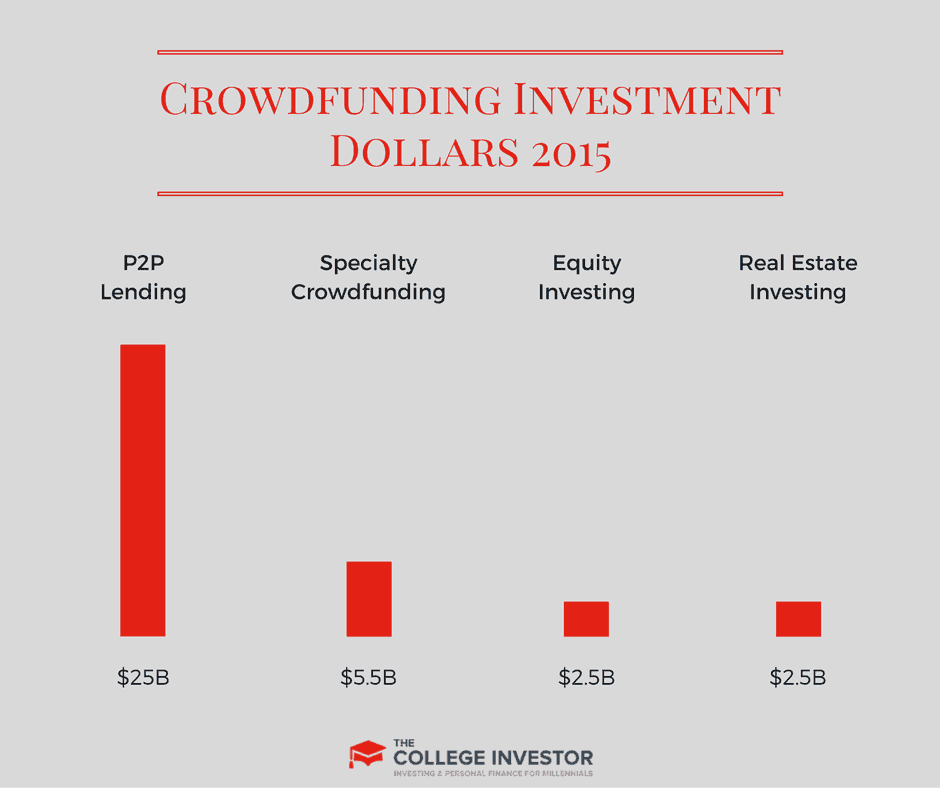 The Mega Guide To Crowdfunded Investments: Equity, Real Estate, More
