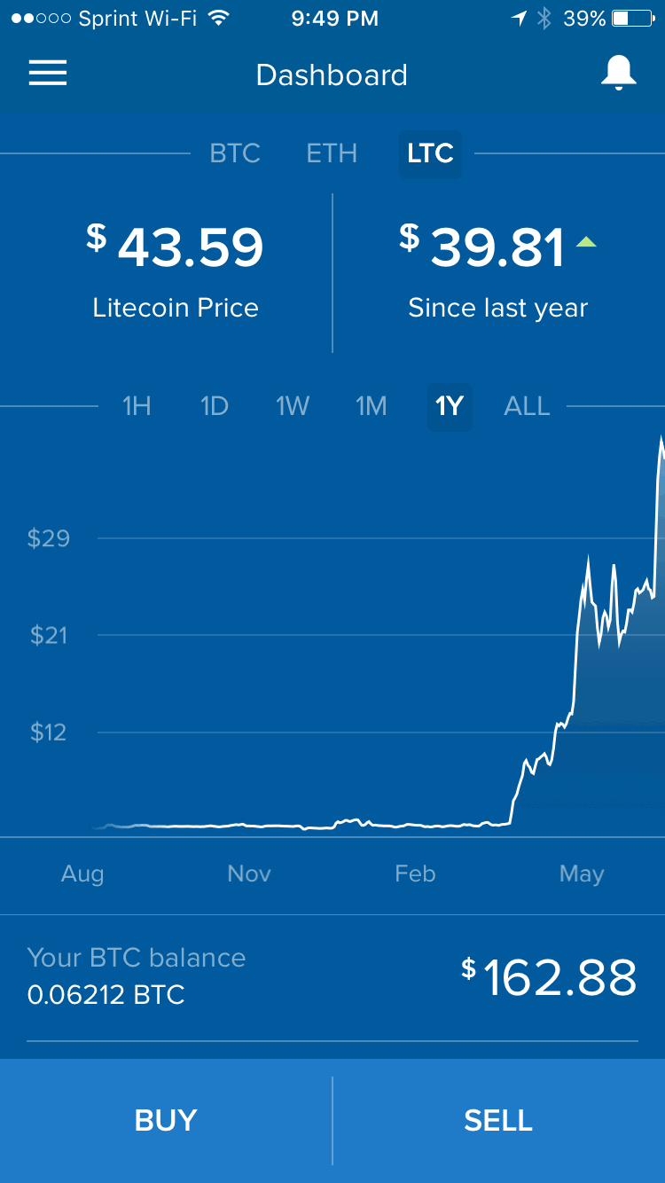 How To Invest In Litecoin (And Should You Do It)