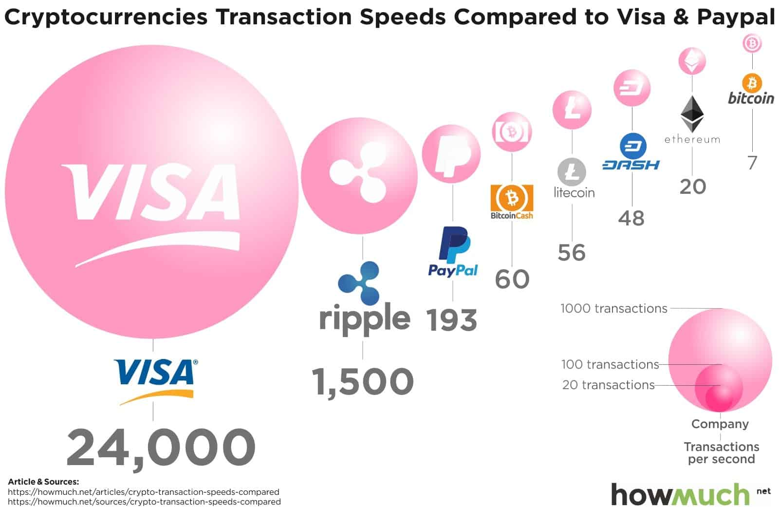 Cryptocurrency Transaction Speeds Compared