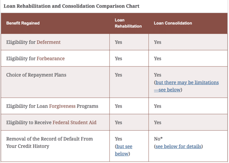 consolidating defaulted federal student loans