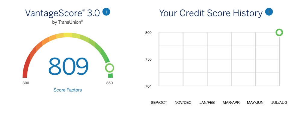 MyCredit Guide review