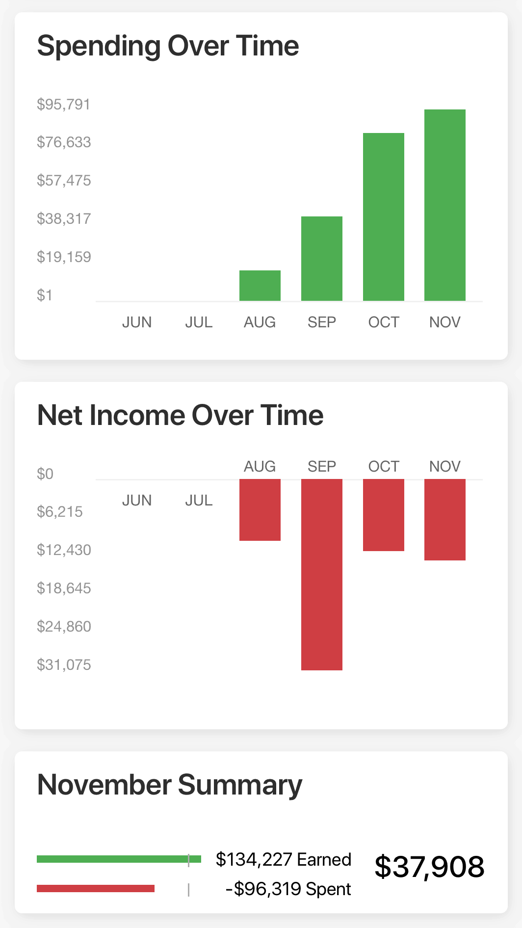 Quicken Mobile Spending and Income