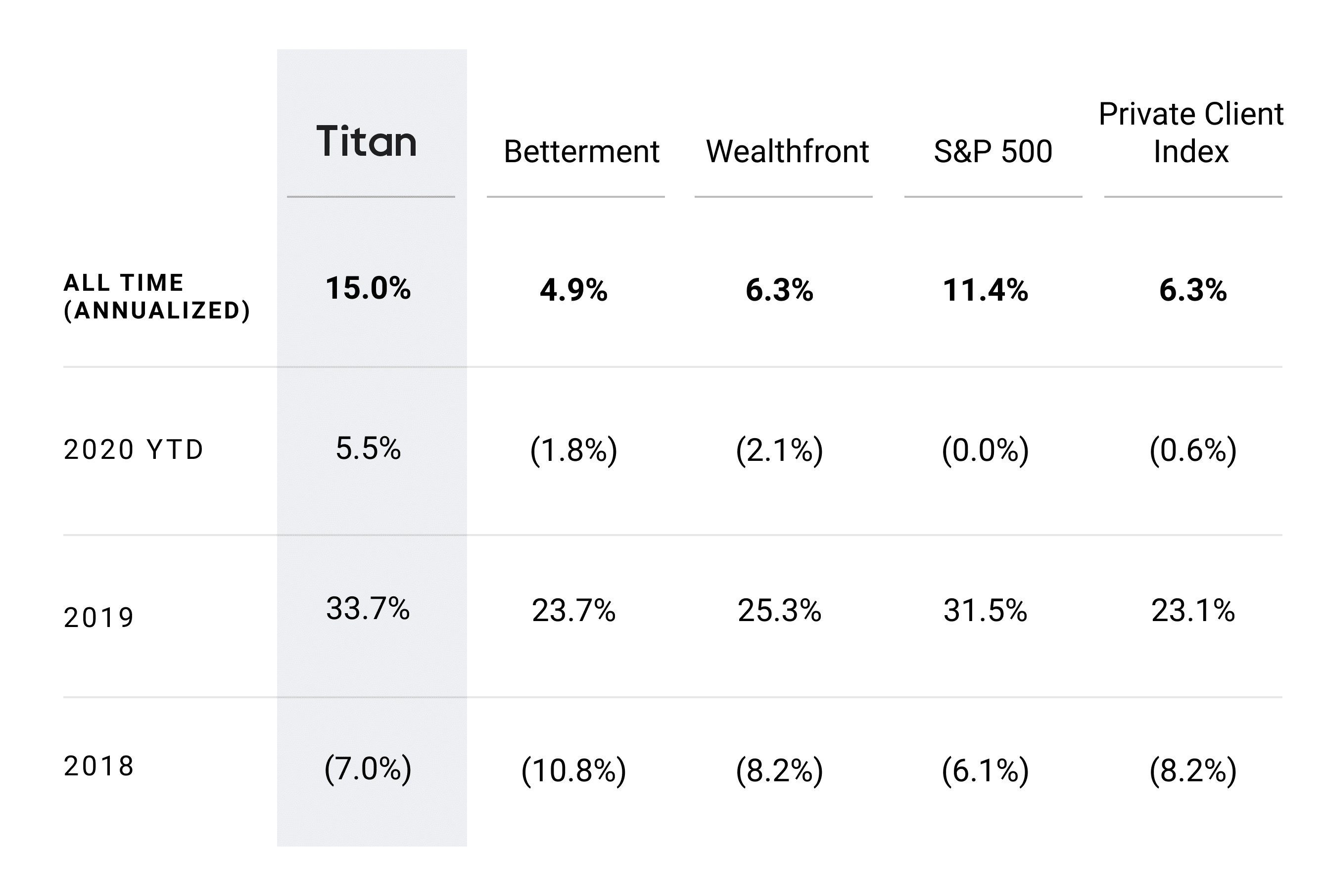 Titan vs Wealthfront and Betterment