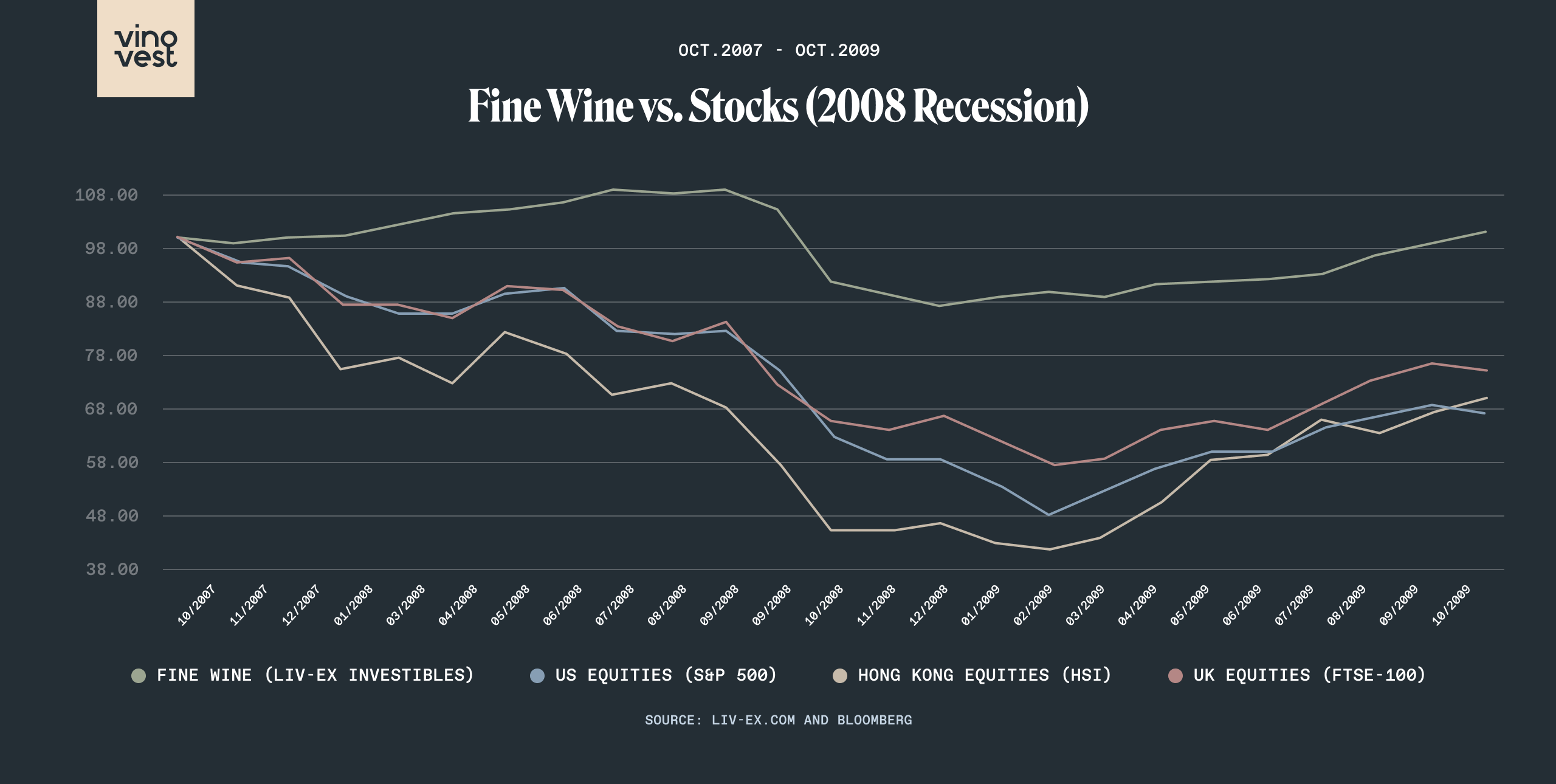 Fine Wine vs Stocks Great Recession