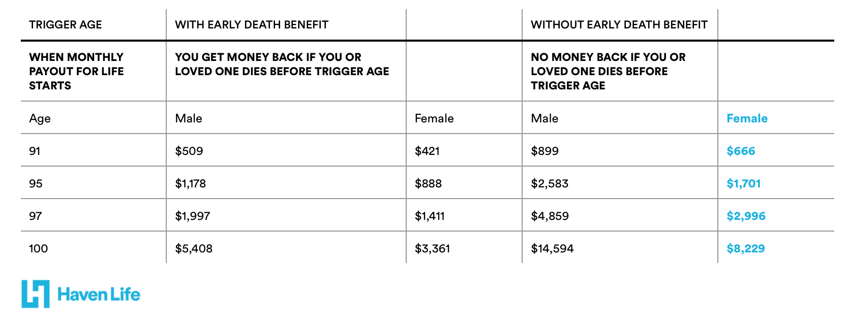AgeUp Benefits Table