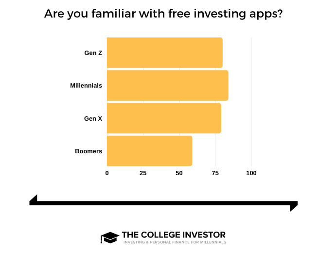 Free trading apps generational