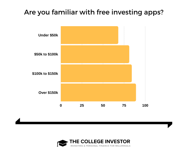 Free Trading Apps Income-Based