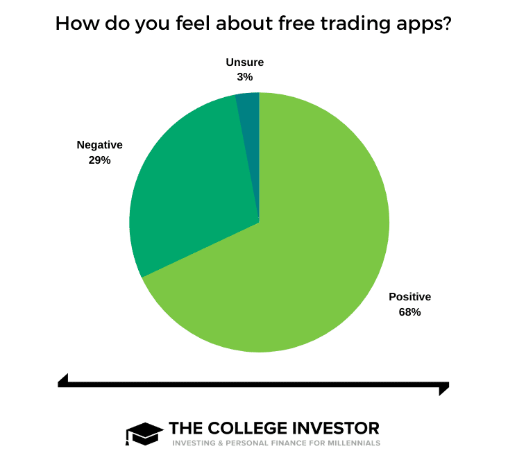 Free Trading Apps Sentiment