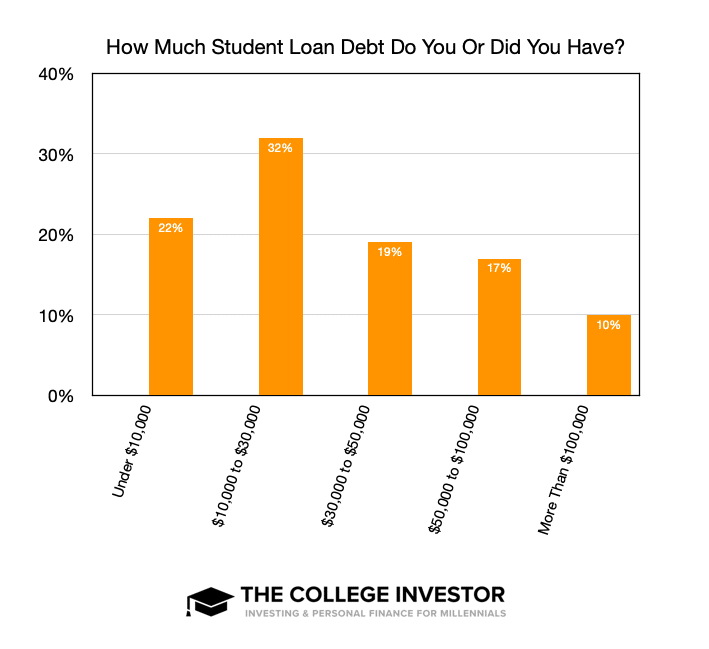 How Much Student Loan Debt