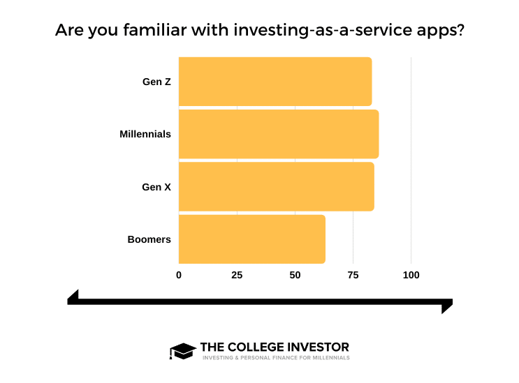 Investing Service Apps Generational