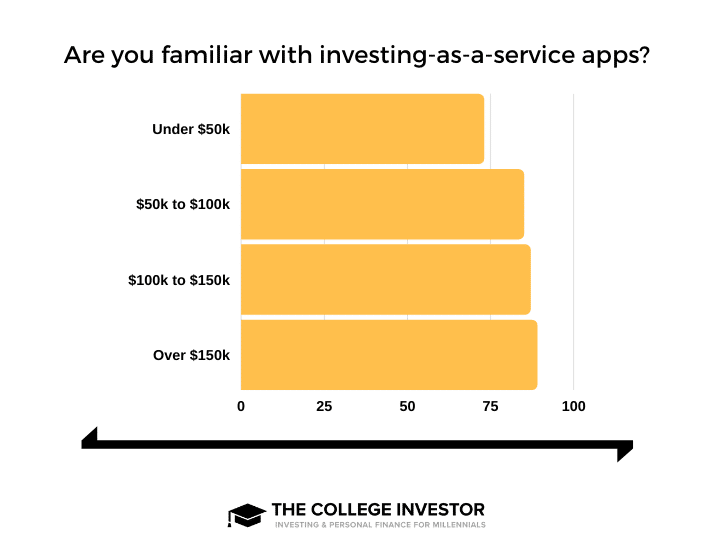 Investing Service Apps Income-Based