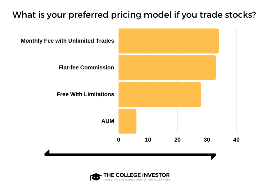 Pricing - Stock Trades