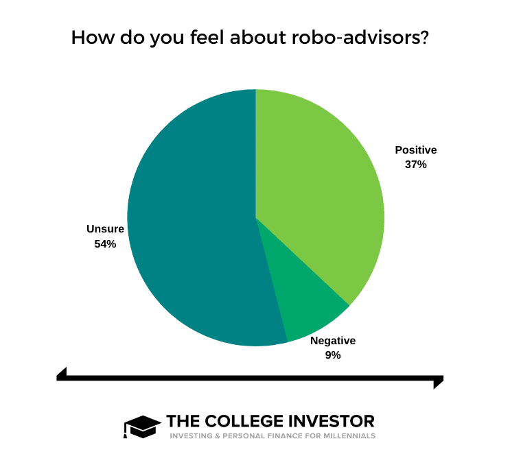 Robo Advisor Sentiment