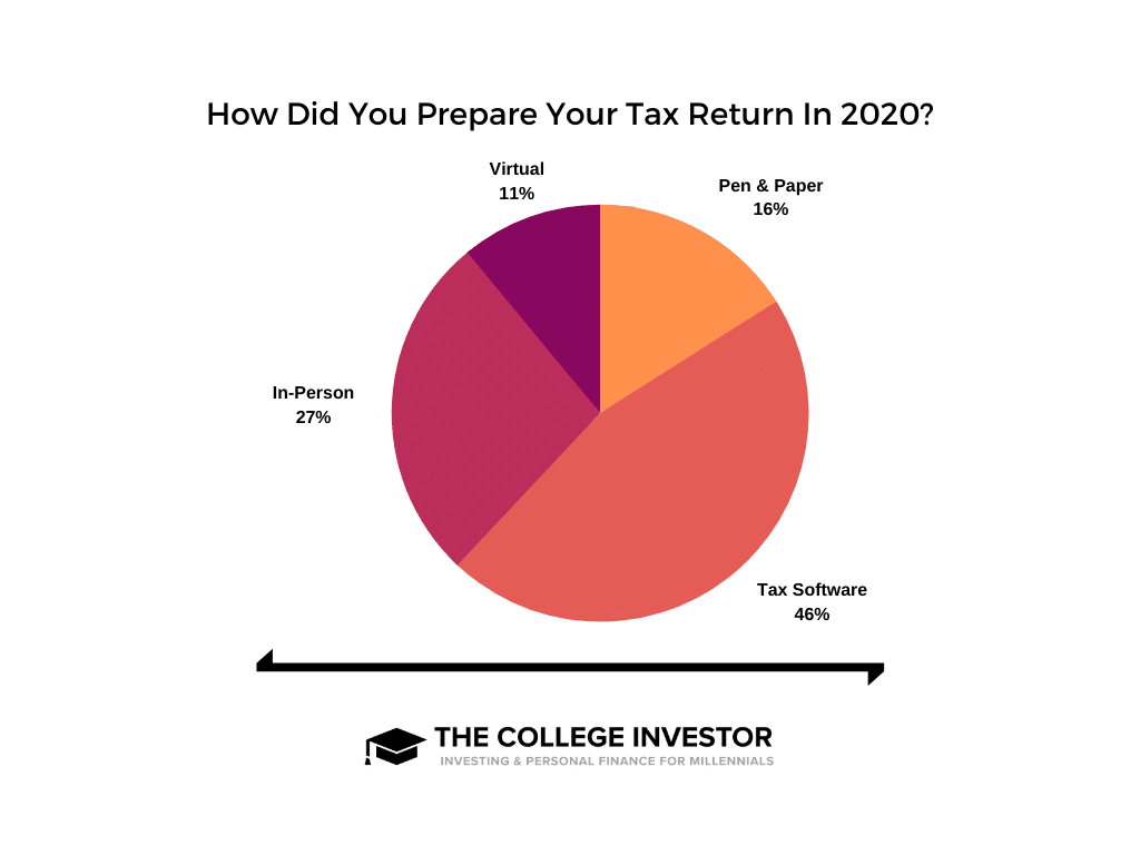 Overall State Return Pricing
