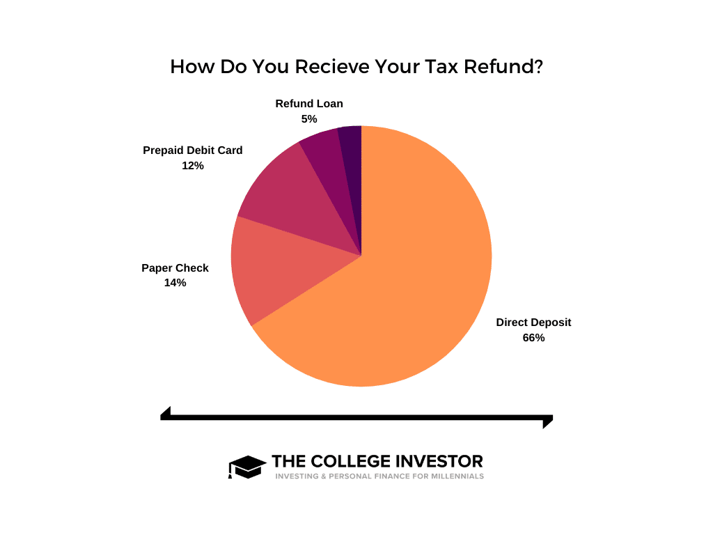 How Do You Receive Your Tax Refund