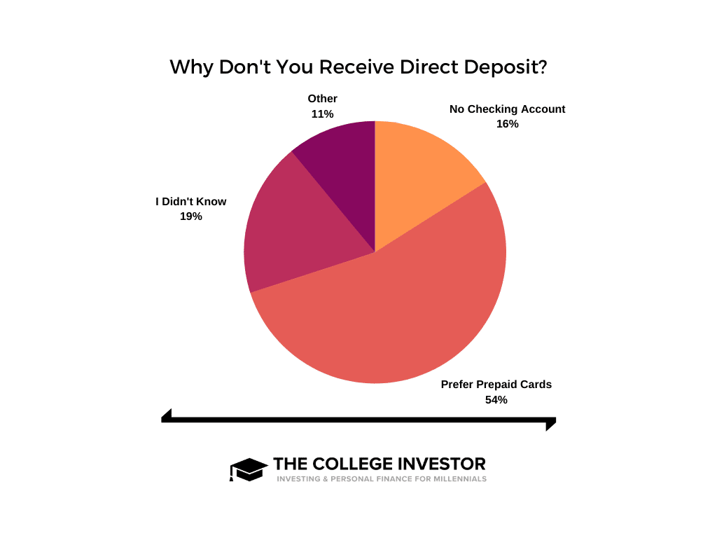 Why No Direct Deposit