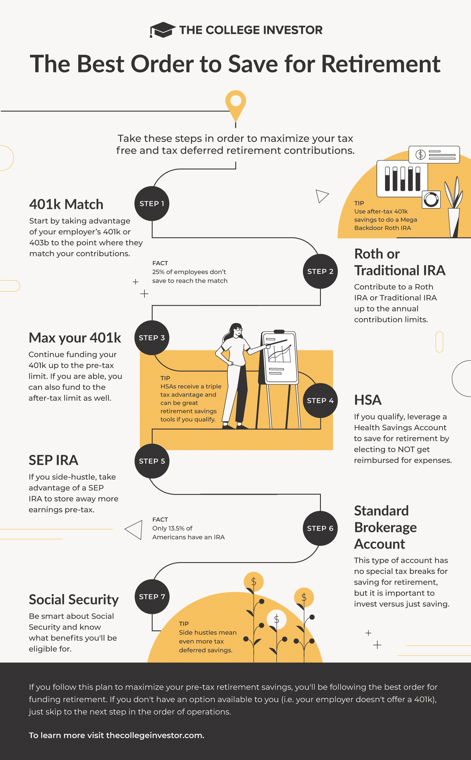 Best Order Of Operations To Save For Retirement Infographic